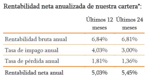 Loanbook morosidad es rentable