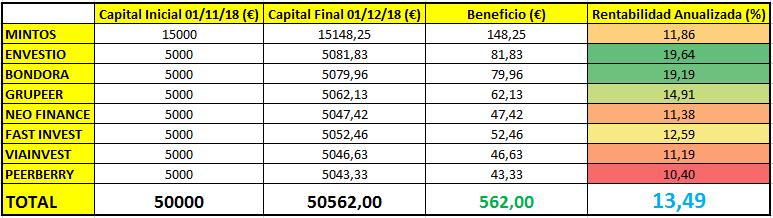 rentabilidad cartera inversion noviembre 2018