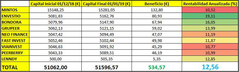 rentabilidad cartera inversion diciembre 2018