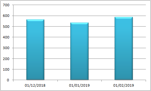 rentabilidad crowdlending febrero 2019
