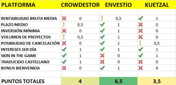 comparativa crowdinvesting