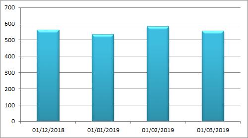 rentabilidad crowdlending marzo 2019