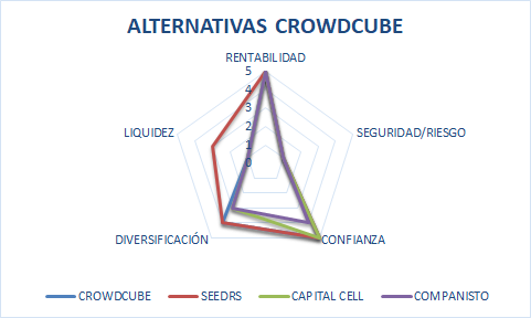 crowd cube opiniones