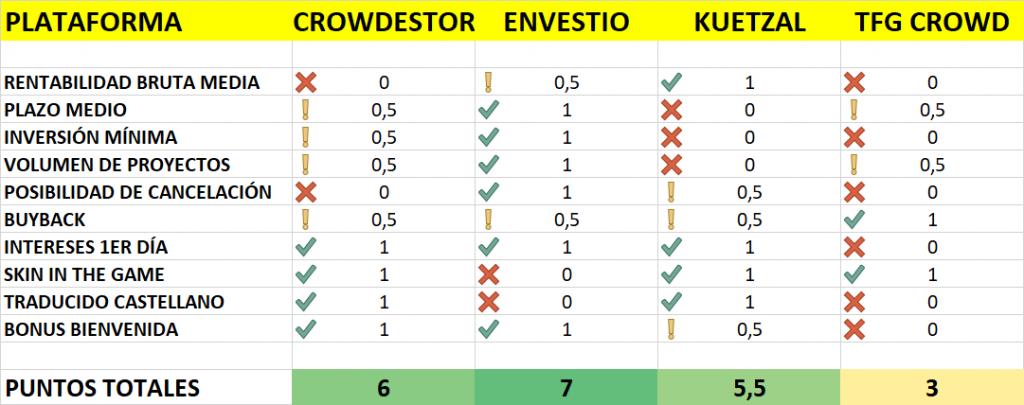 crowinvesting comparativa