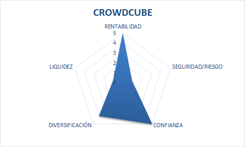 crowdcube crowdlending