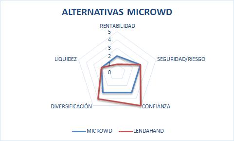 microwd cnmv