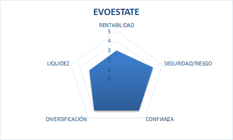 grafico radial evo estate