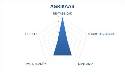 Agrikaab scam or safe