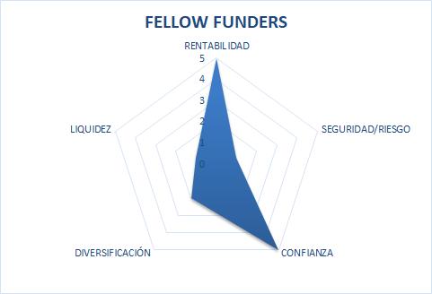 fellowfunders es seguro
