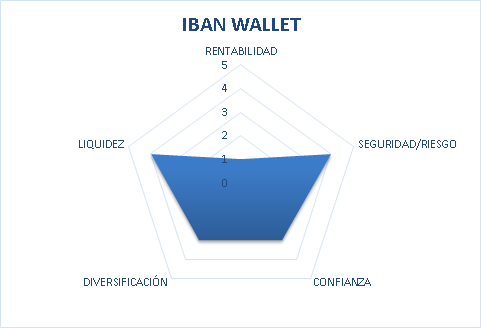 iban wallet opinioni