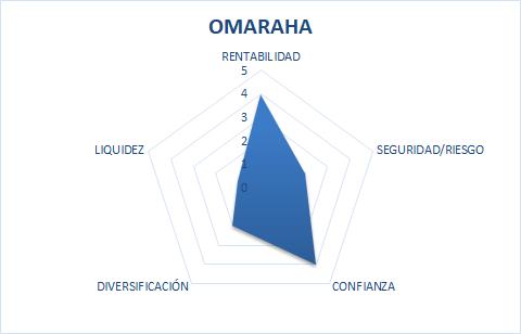 omahara opiniones
