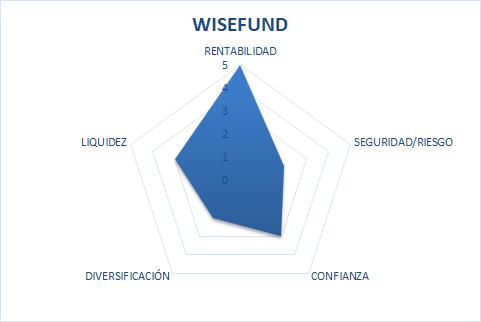 wisefund.eu opiniones