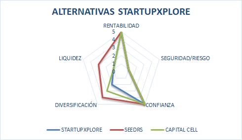 startupexplorer opiniones