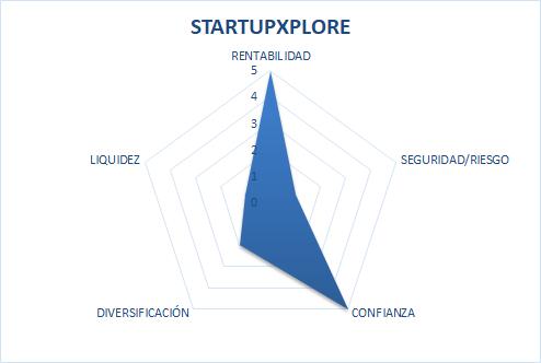 startup explore opiniones