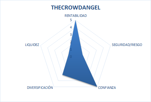 the crowd angel es seguro
