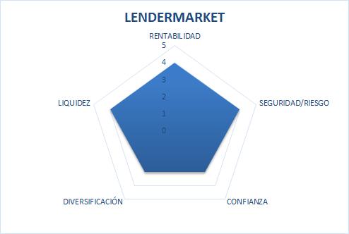 Lender market review