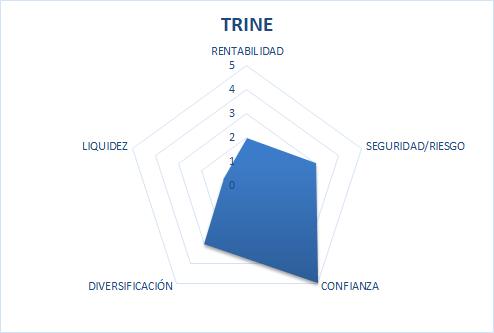 trine scam or safe