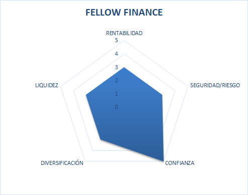 Fellow finance es seguro