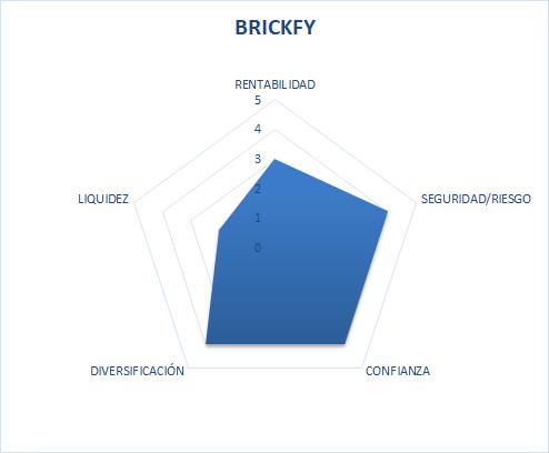 brickfy es seguro o timo