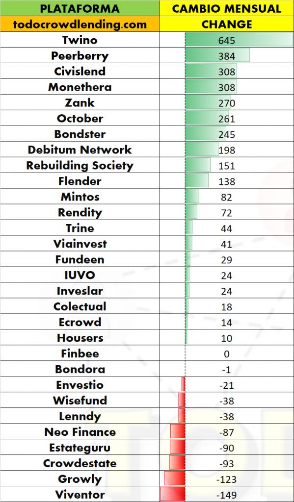 Euros por inversor crowdlending