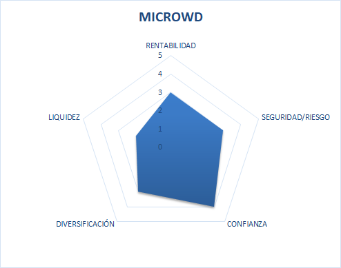 microwd es fiable