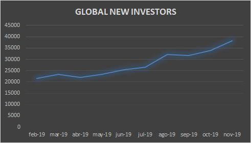 nuevos inversores crowdlending
