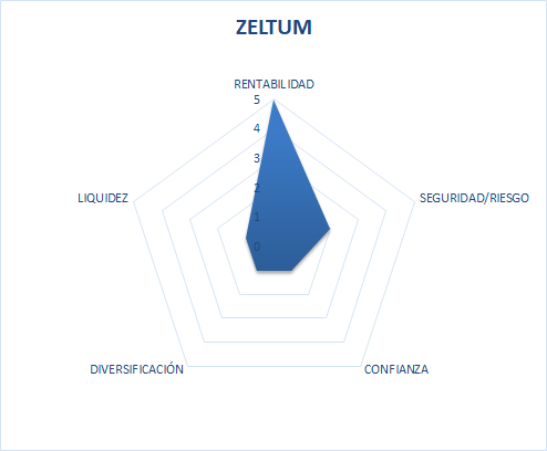 zeltum es seguro o estafa