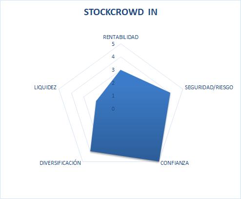 stockcrowdin es fiable