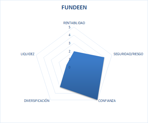 Fundeen Opiniones 2020 Review – Invertir en Renovables