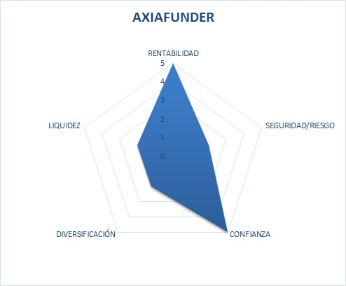 Axia Funder Opiniones