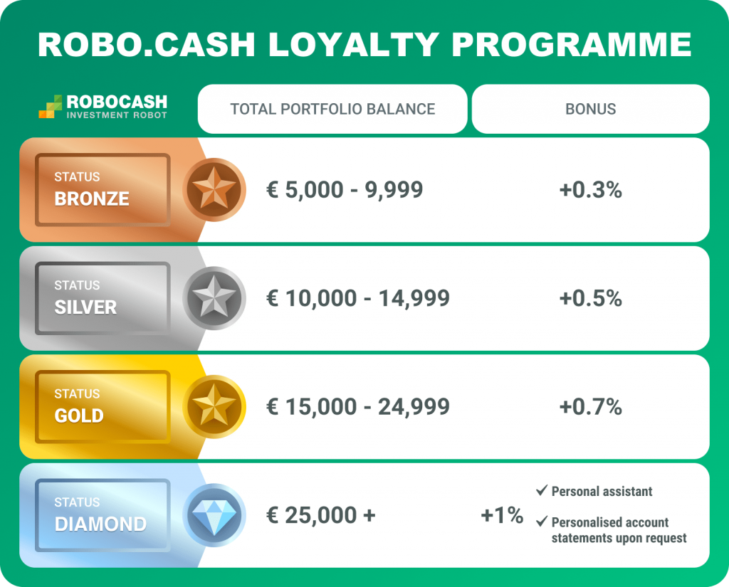 robo.cash loyalty