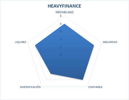 hevyfinance opiniones
