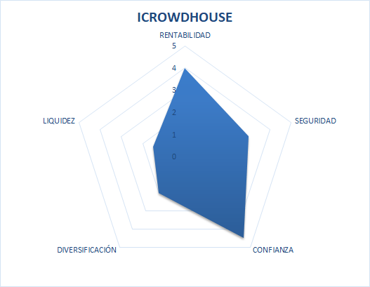 ICROWD house fiable y segura