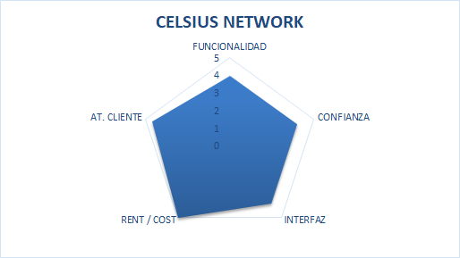 CELSIUS NETWORK Opiniones 2021
