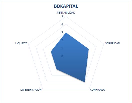 bdkapital es fiable