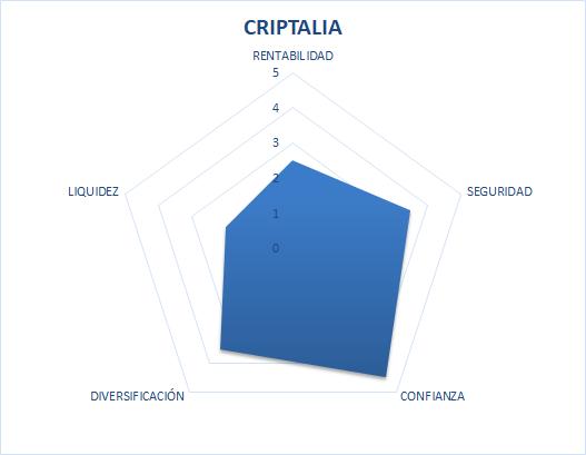 CRIPTALIA Opiniones 2021