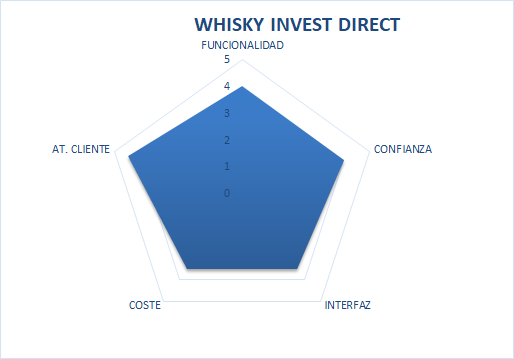 Whisky invest opiniones